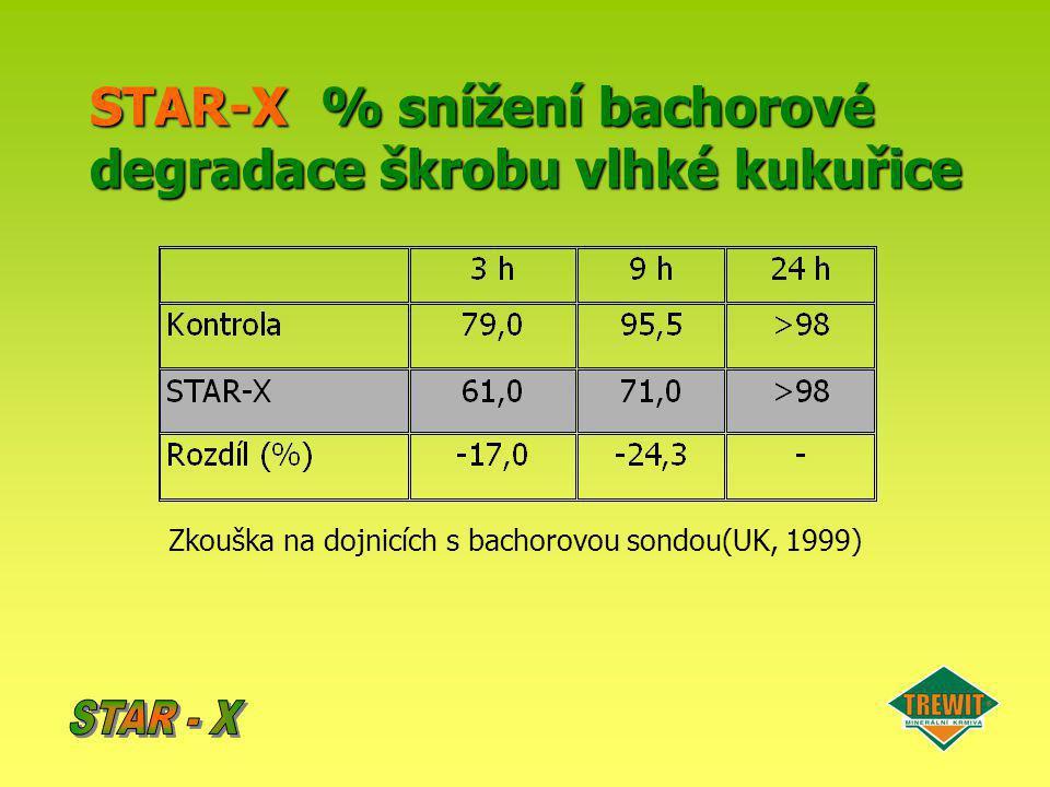 STAR-X % snížení bachorové degradace škrobu vlhké kukuřice
