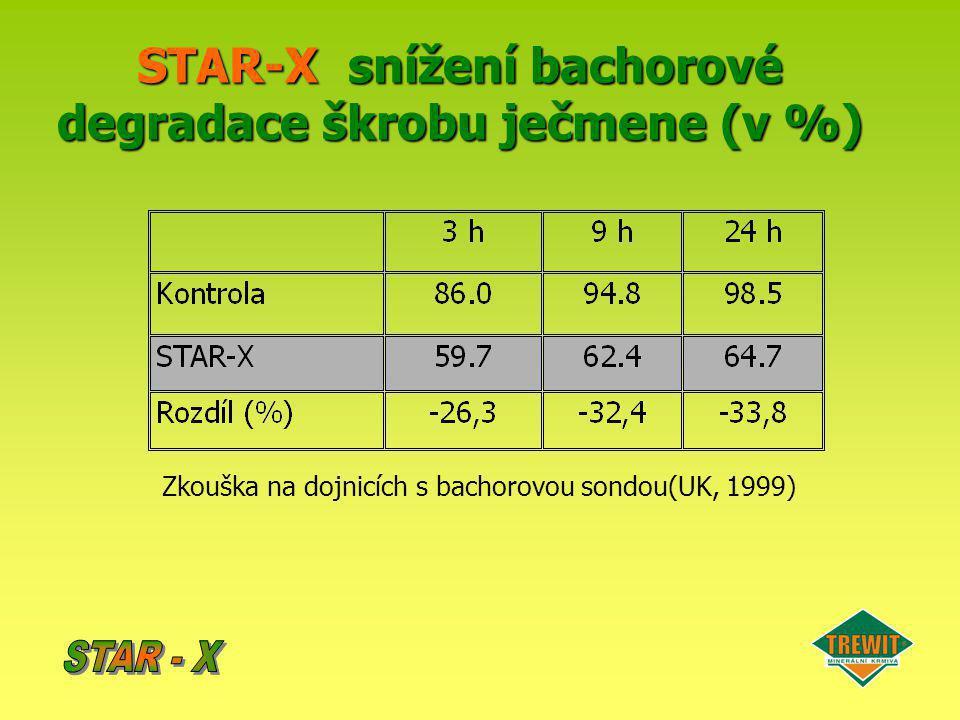 STAR-X snížení bachorové degradace škrobu ječmene (v %)