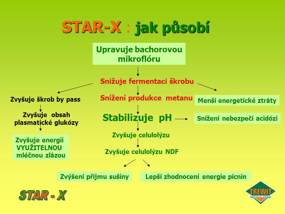 STAR-X : jak působí STAR - X Stabilizuje pH
