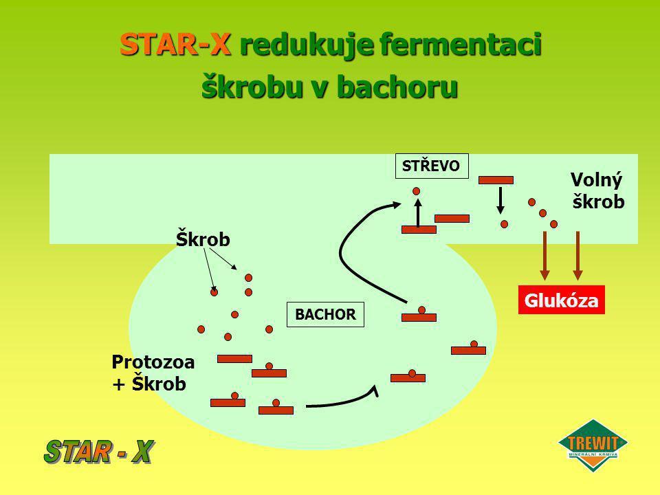 STAR-X redukuje fermentaci