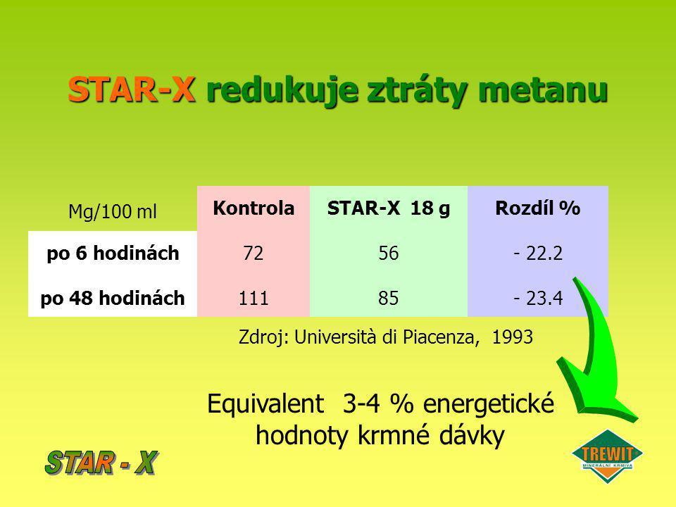 STAR-X redukuje ztráty metanu
