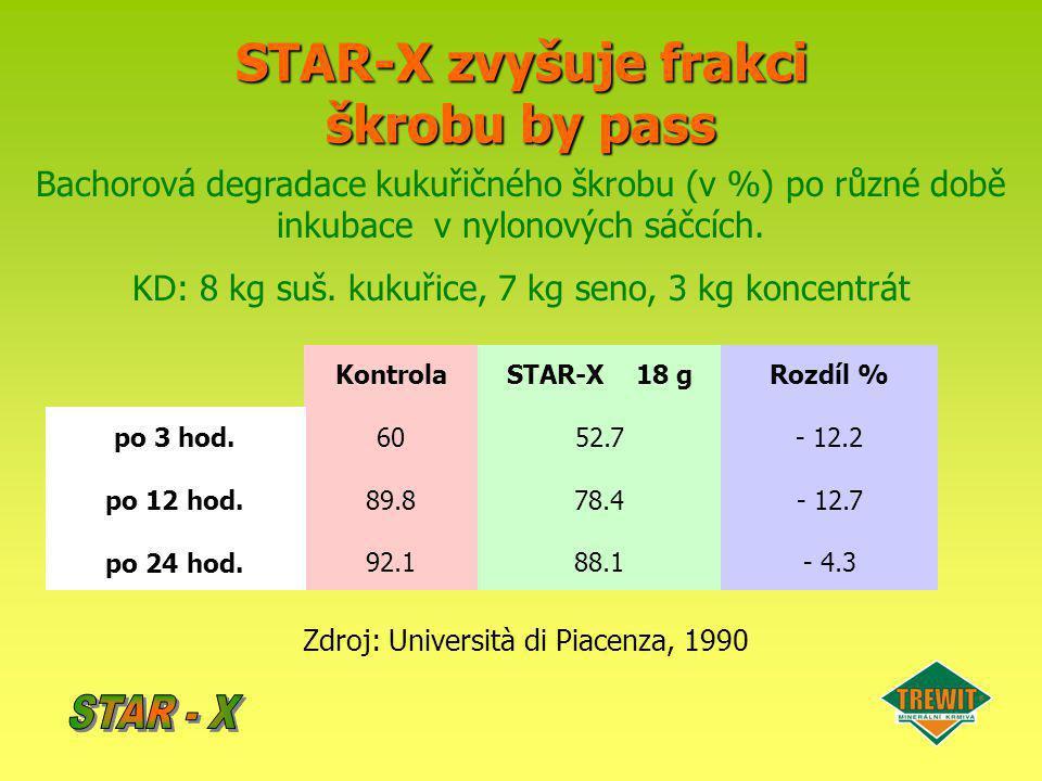 STAR-X zvyšuje frakci škrobu by pass