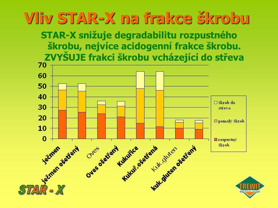Vliv STAR-X na frakce škrobu