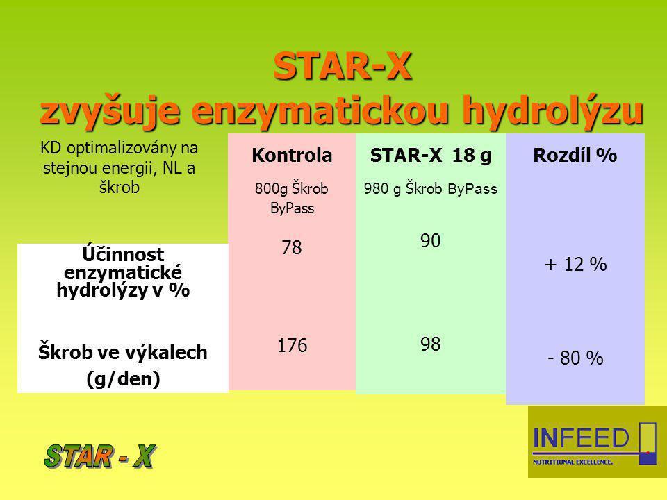 STAR-X zvyšuje enzymatickou hydrolýzu