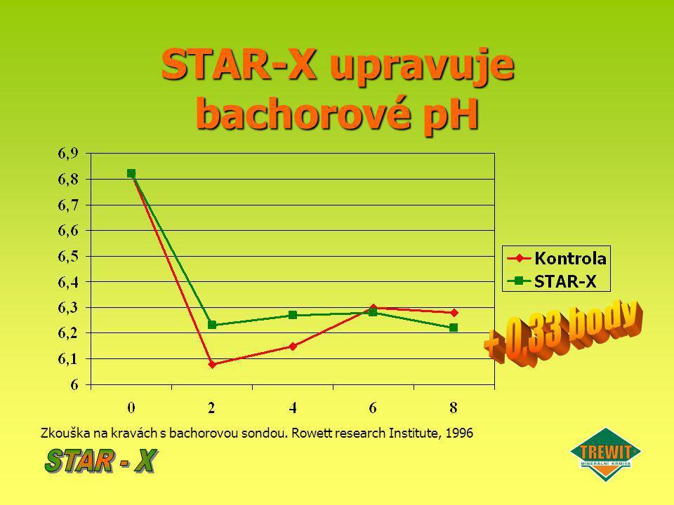 STAR-X upravuje bachorové pH
