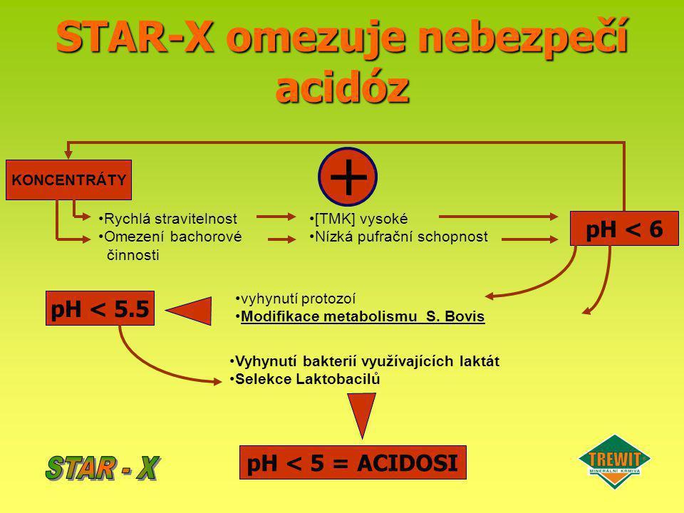 STAR-X omezuje nebezpečí acidóz