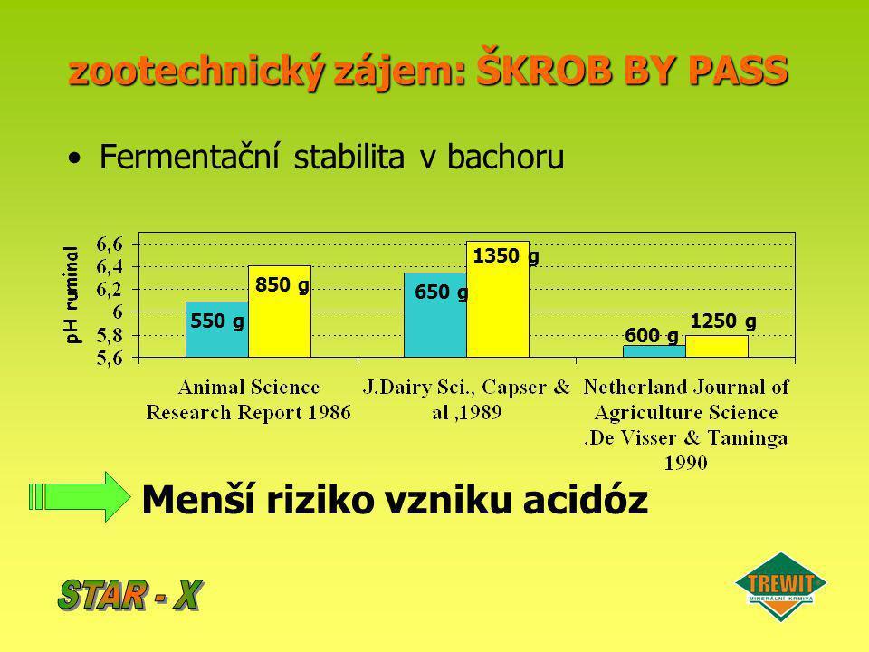 zootechnický zájem: ŠKROB BY PASS