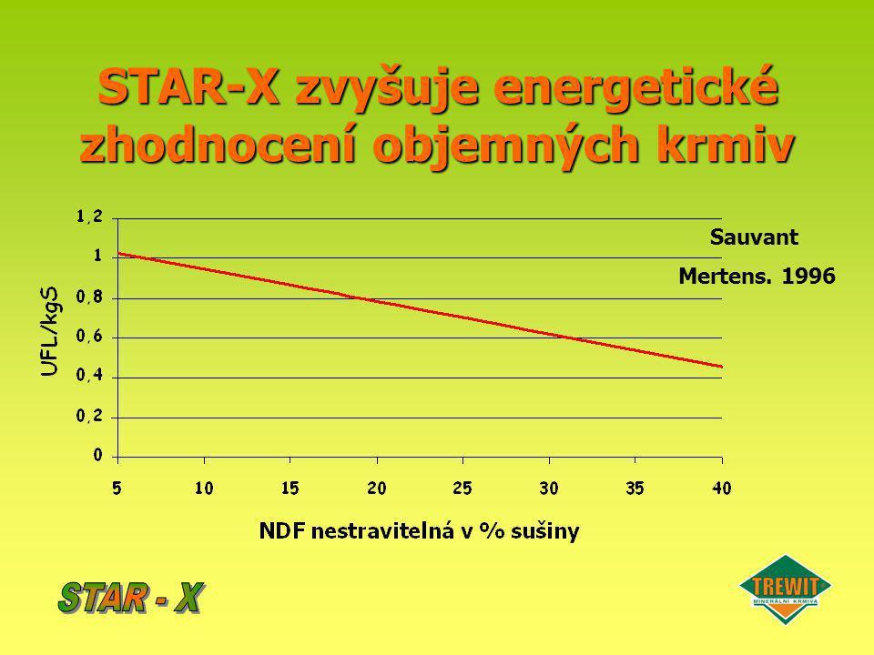 STAR-X zvyšuje energetické zhodnocení objemných krmiv