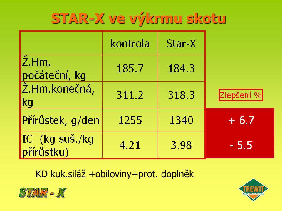 STAR-X ve výkrmu skotu KD kuk.siláž +obiloviny+prot. doplněk STAR - X