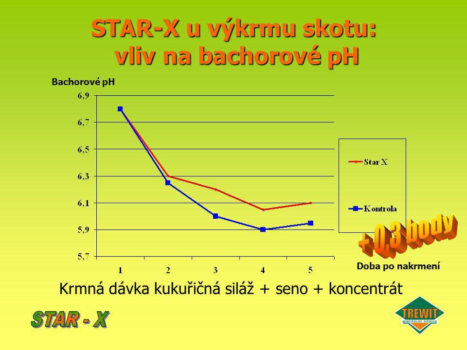 STAR-X u výkrmu skotu: vliv na bachorové pH