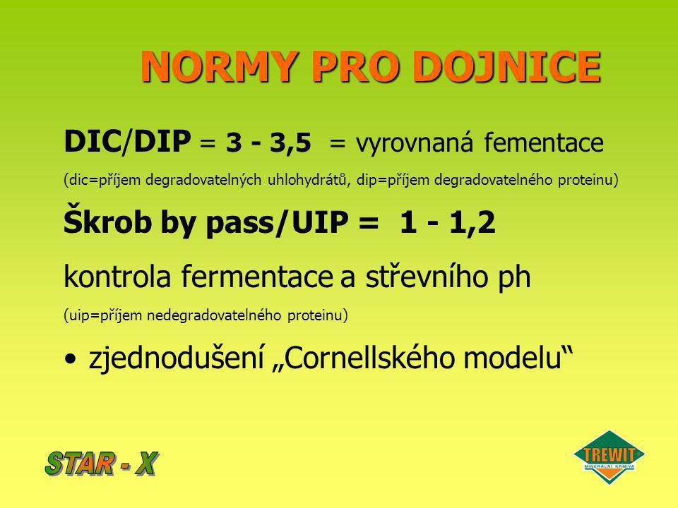NORMY PRO DOJNICE DIC/DIP = 3 - 3,5 = vyrovnaná fementace