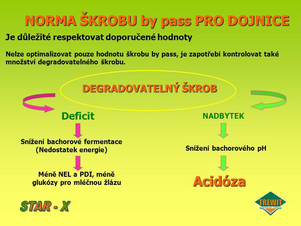 NORMA ŠKROBU by pass PRO DOJNICE Acidóza