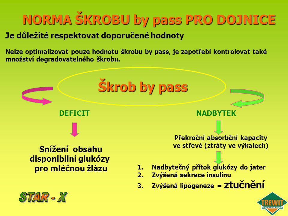 NORMA ŠKROBU by pass PRO DOJNICE Škrob by pass