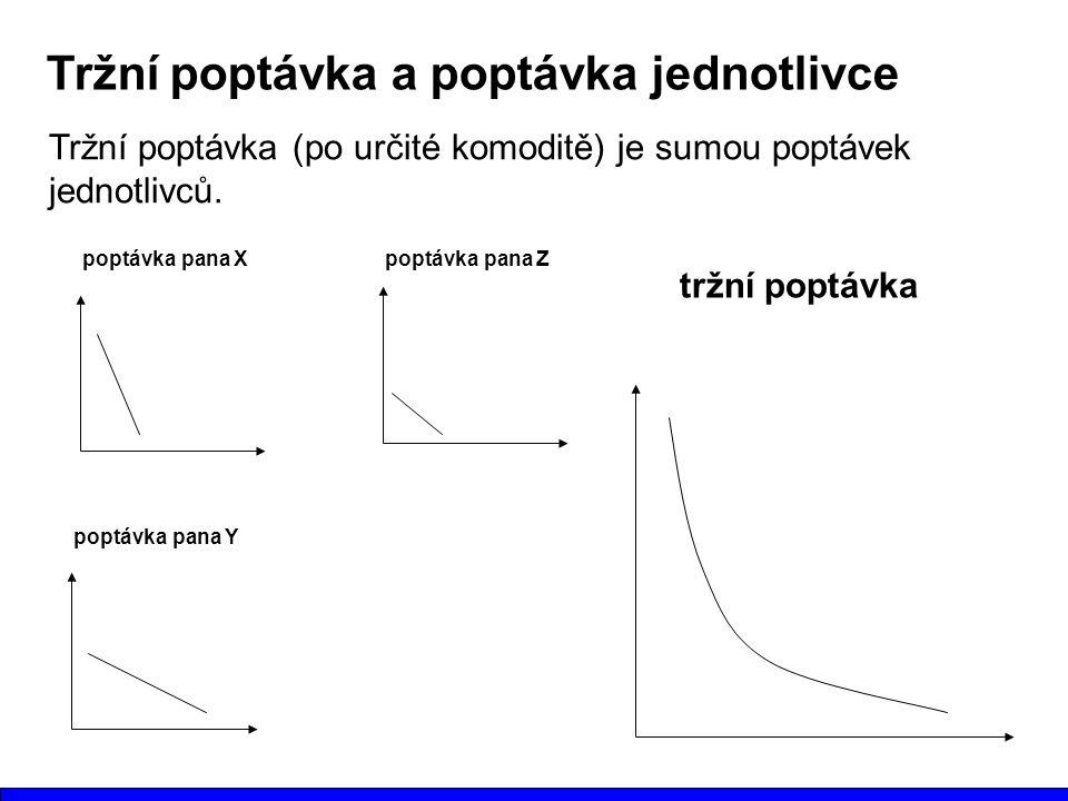 Tržní poptávka a poptávka jednotlivce