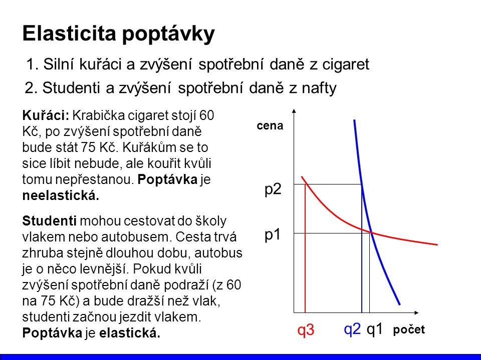 Elasticita poptávky 1. Silní kuřáci a zvýšení spotřební daně z cigaret