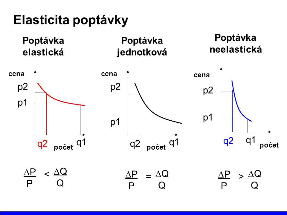Elasticita poptávky Poptávka neelastická Poptávka elastická Poptávka