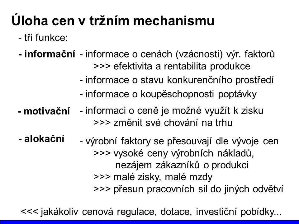Úloha cen v tržním mechanismu