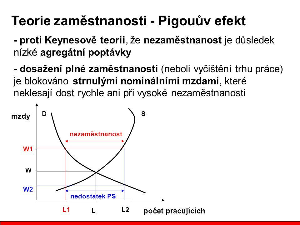 Teorie zaměstnanosti - Pigouův efekt