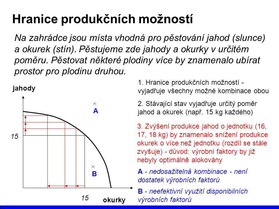 Hranice produkčních možností