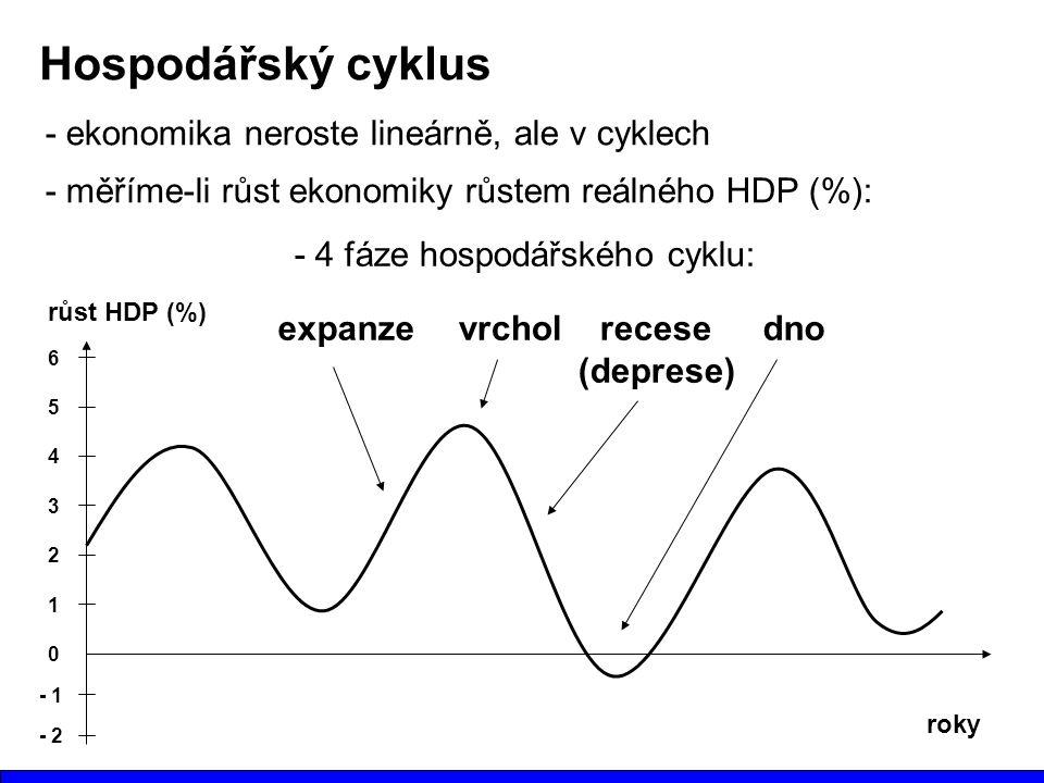 Hospodářský cyklus - ekonomika neroste lineárně, ale v cyklech