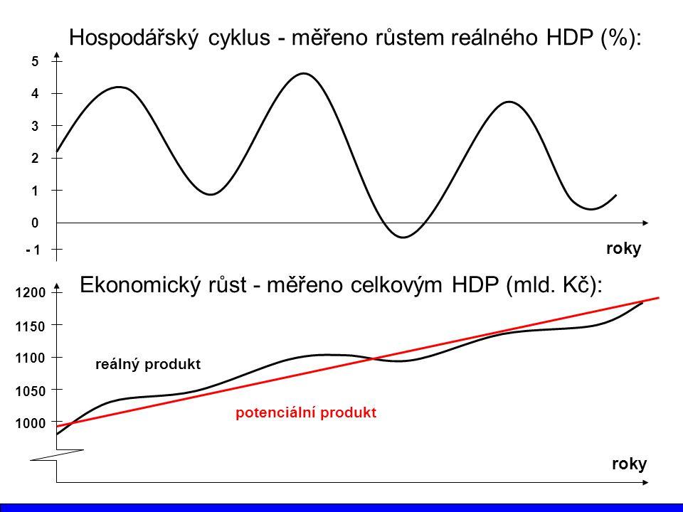 Hospodářský cyklus - měřeno růstem reálného HDP (%):