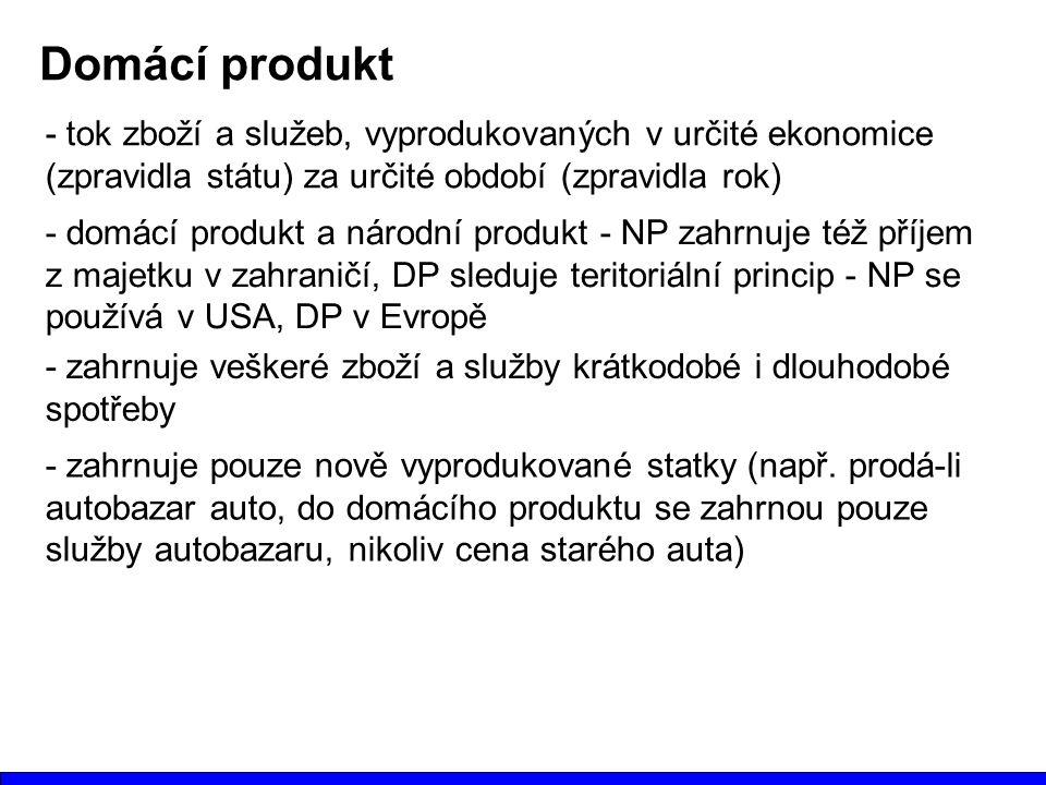 Domácí produkt - tok zboží a služeb, vyprodukovaných v určité ekonomice (zpravidla státu) za určité období (zpravidla rok)