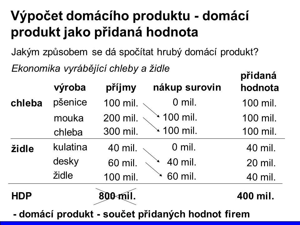Výpočet domácího produktu - domácí produkt jako přidaná hodnota