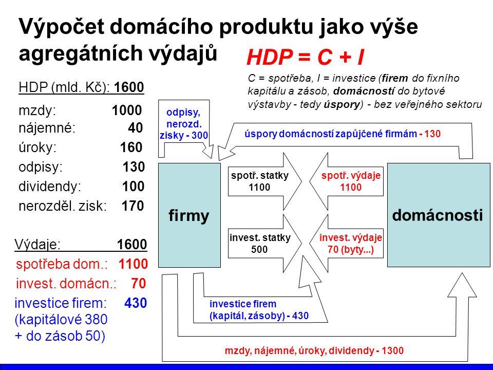 Výpočet domácího produktu jako výše agregátních výdajů HDP = C + I
