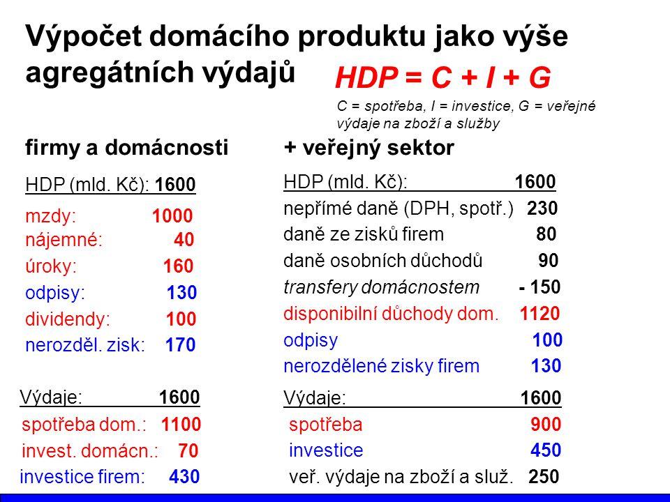 Výpočet domácího produktu jako výše agregátních výdajů HDP = C + I + G