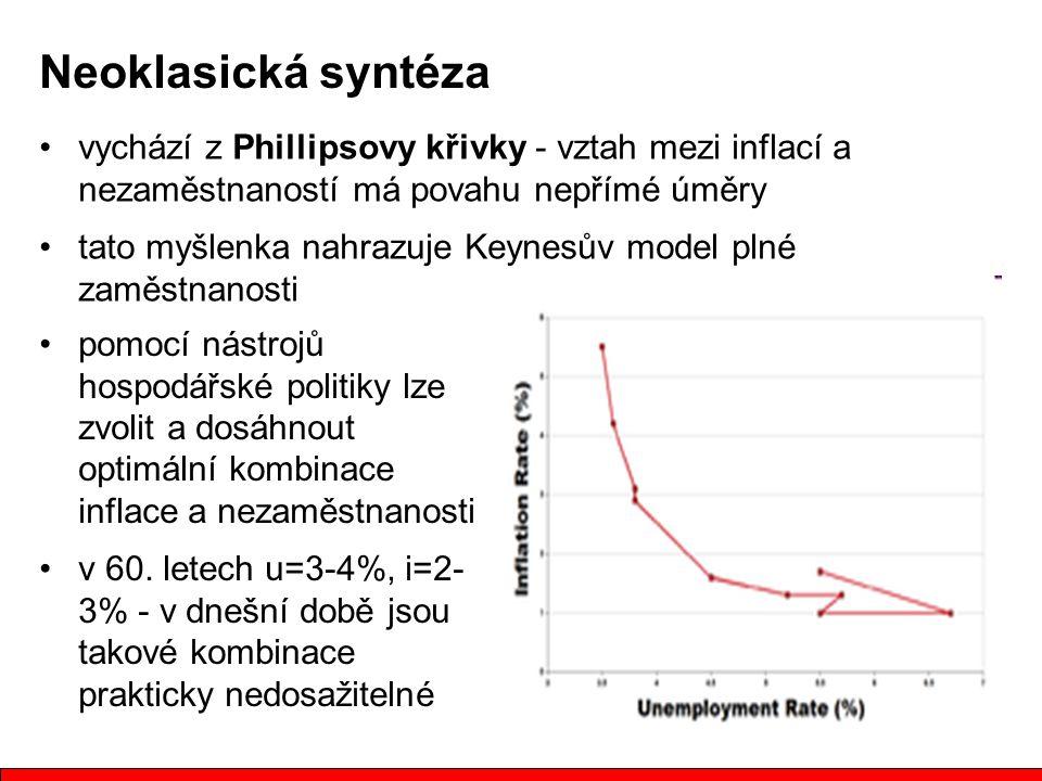 Neoklasická syntéza vychází z Phillipsovy křivky - vztah mezi inflací a nezaměstnaností má povahu nepřímé úměry.
