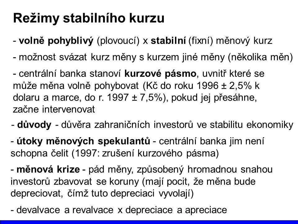 Režimy stabilního kurzu