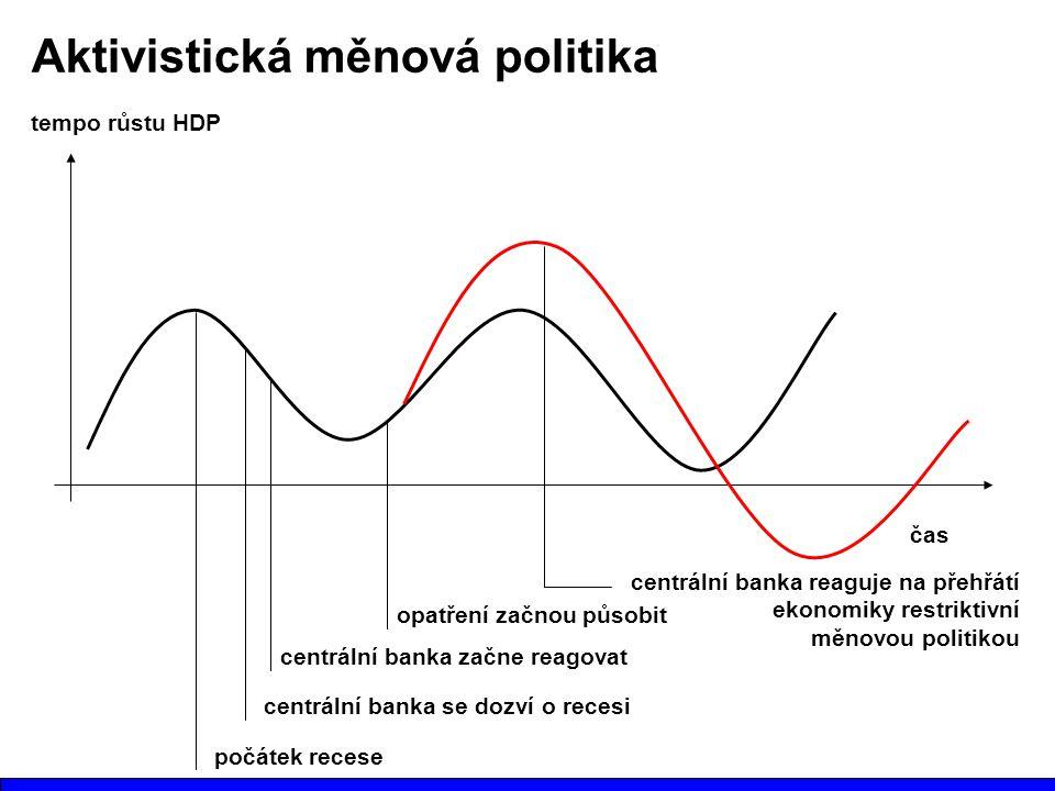 Aktivistická měnová politika