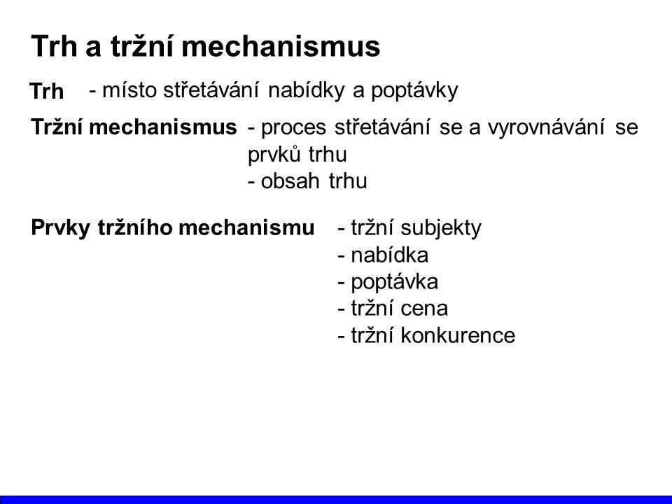 Trh a tržní mechanismus