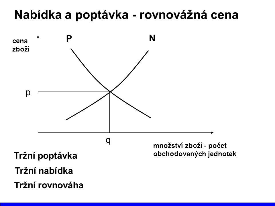Nabídka a poptávka - rovnovážná cena