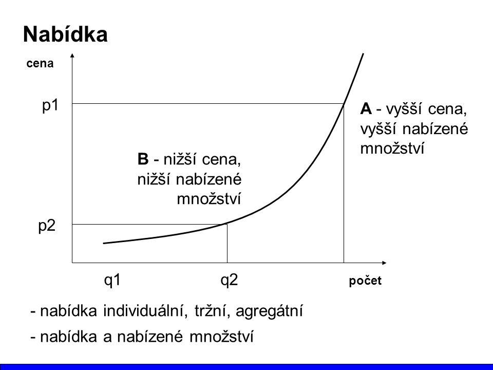 Nabídka p1 A - vyšší cena, vyšší nabízené množství