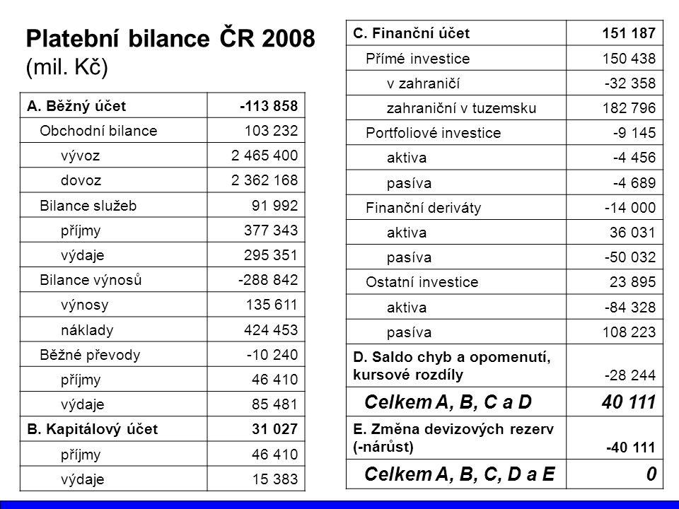 Platební bilance ČR 2008 (mil. Kč) Celkem A, B, C a D 40 111