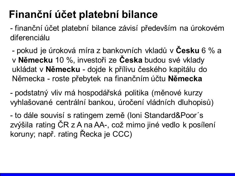 Finanční účet platební bilance