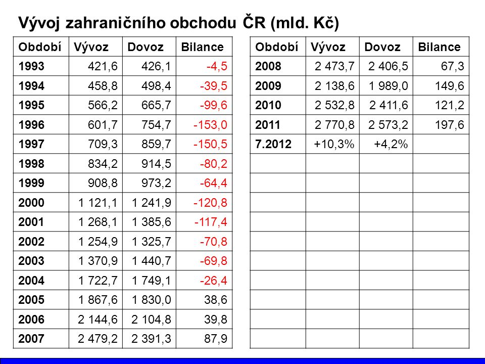 Vývoj zahraničního obchodu ČR (mld. Kč)