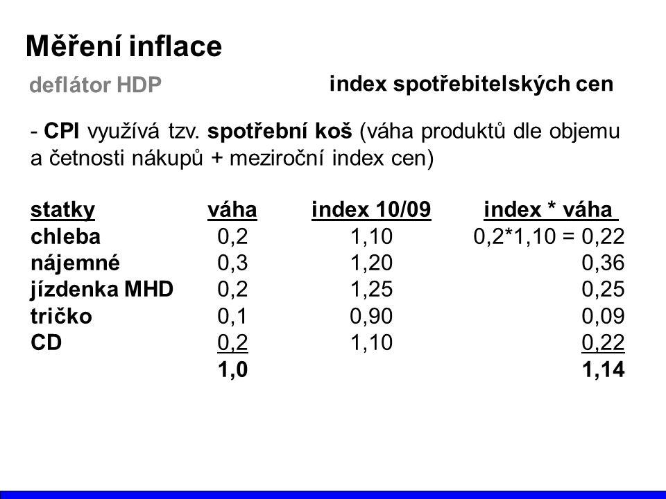 Měření inflace deflátor HDP index spotřebitelských cen