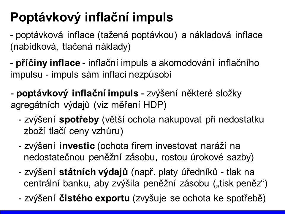 Poptávkový inflační impuls