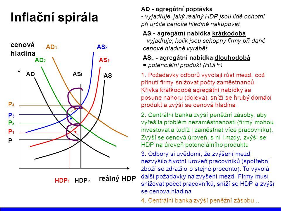Inflační spirála cenová hladina reálný HDP AD - agregátní poptávka