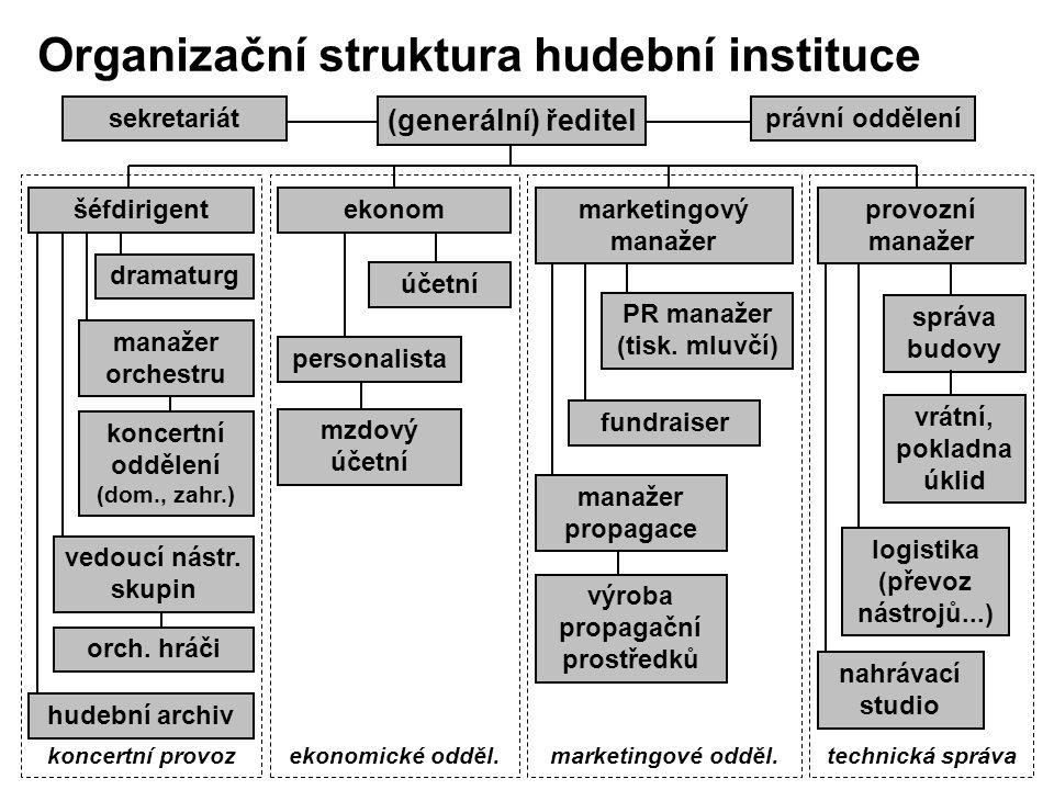 Organizační struktura hudební instituce