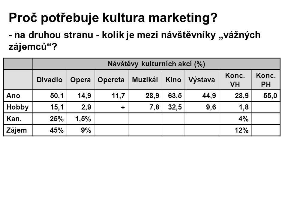 Návštěvy kulturních akcí (%)