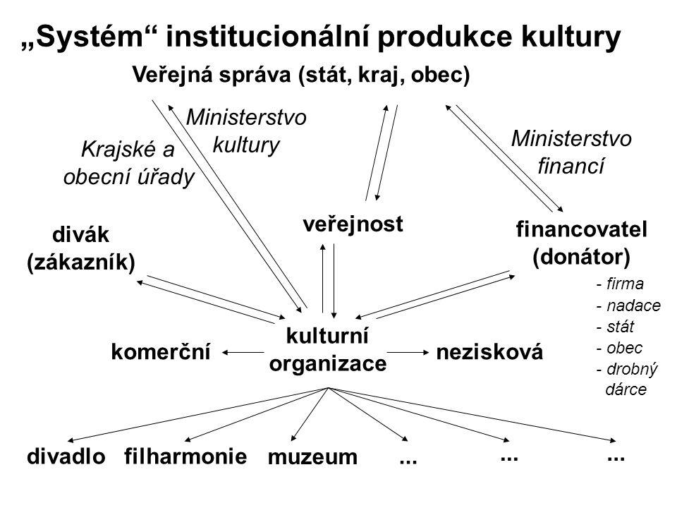 """""""Systém institucionální produkce kultury"""