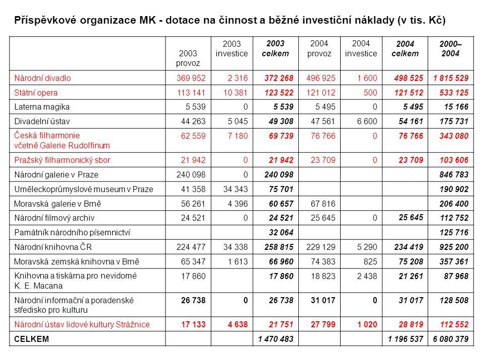 Příspěvkové organizace MK - dotace na činnost a běžné investiční náklady (v tis. Kč)
