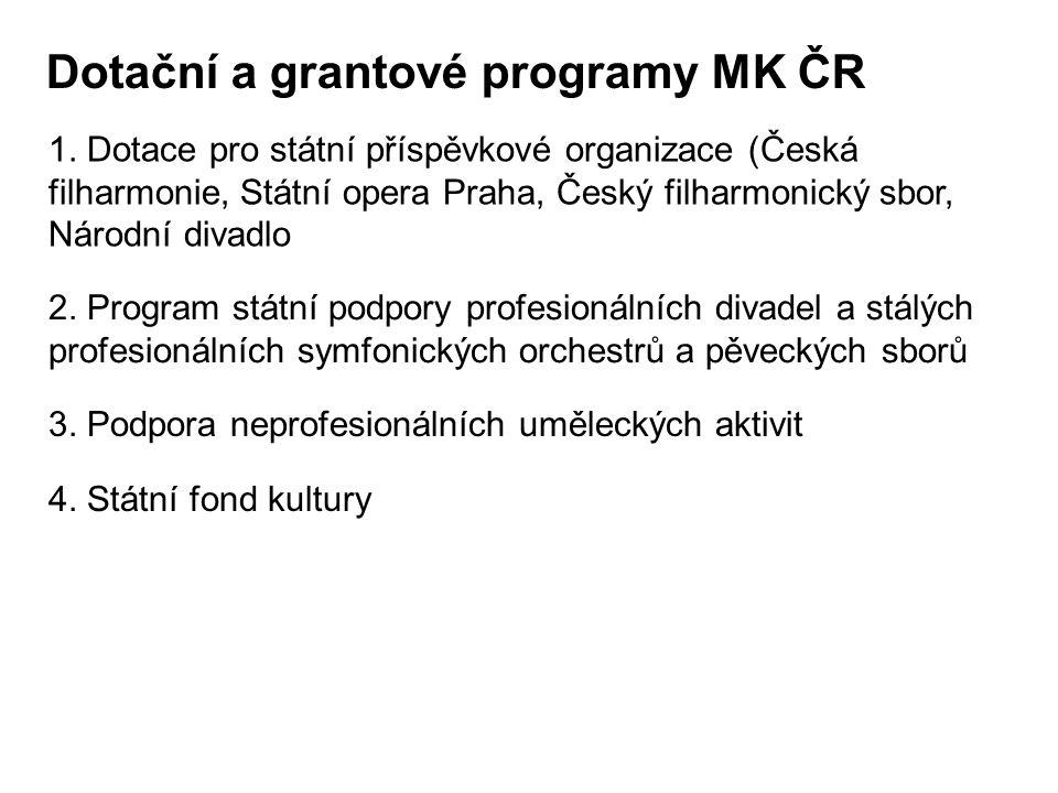 Dotační a grantové programy MK ČR