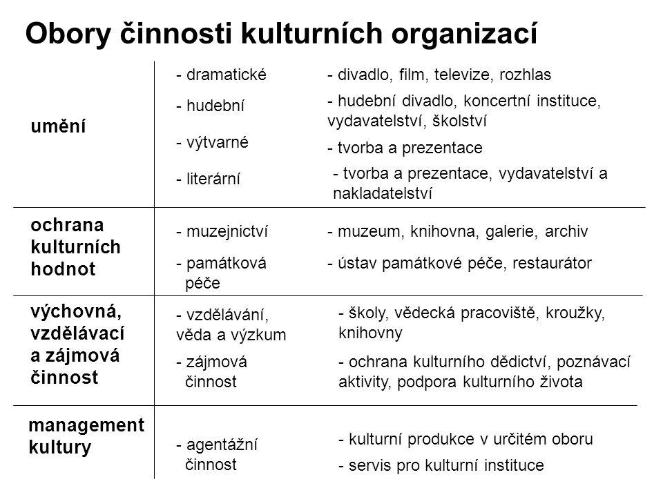 Obory činnosti kulturních organizací