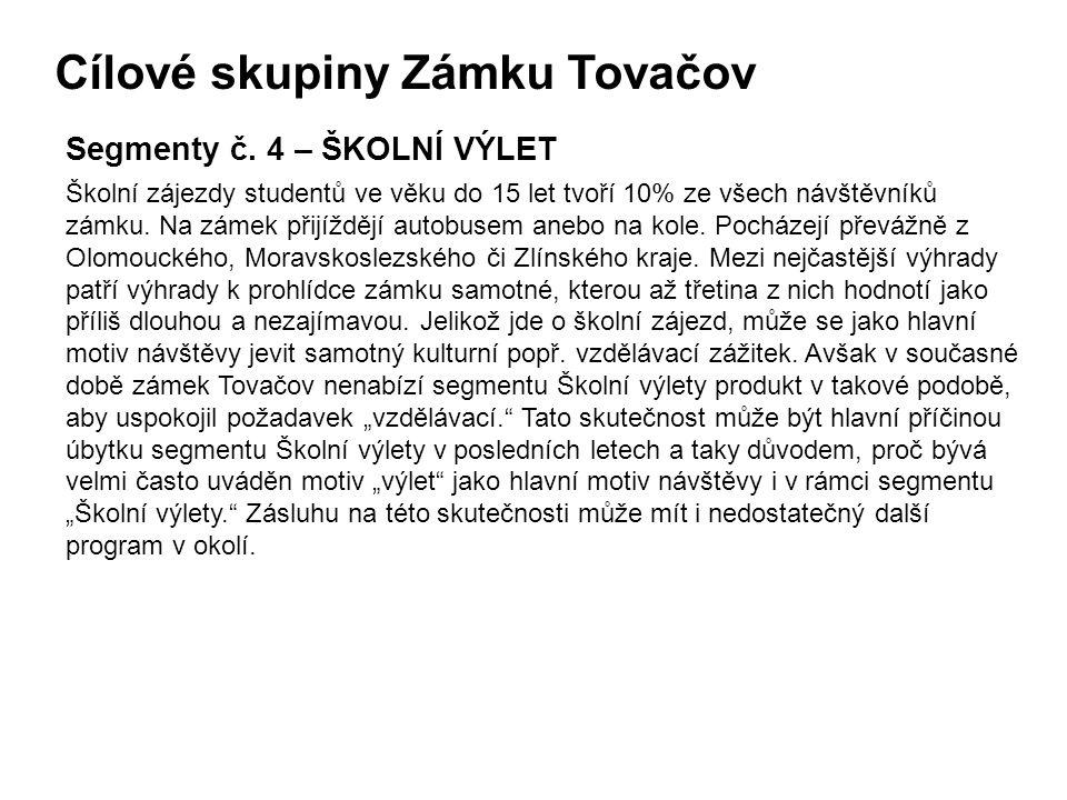 Cílové skupiny Zámku Tovačov