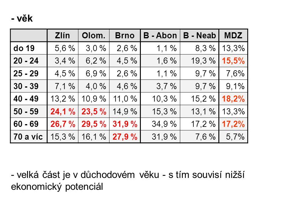 - věk Zlín. Olom. Brno. B - Abon. B - Neab. MDZ. do 19. 5,6 % 3,0 % 2,6 % 1,1 % 8,3 % 13,3%