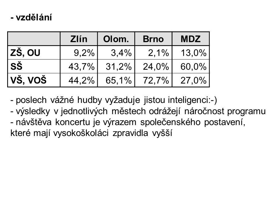- vzdělání Zlín. Olom. Brno. MDZ. ZŠ, OU. 9,2% 3,4% 2,1% 13,0% SŠ. 43,7% 31,2% 24,0% 60,0%